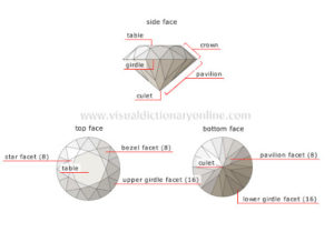 jewelry facets